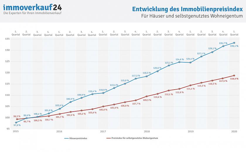 Стоимость недвижимости в мюнхене квартиры в вероне